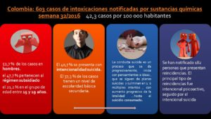 Colombia Intencionalidad Suicida II